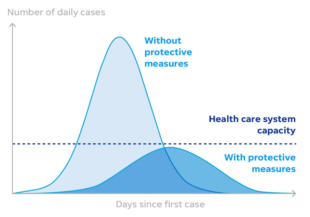 Gráfico que compara a progressão do coronavírus com e sem medidas de proteção